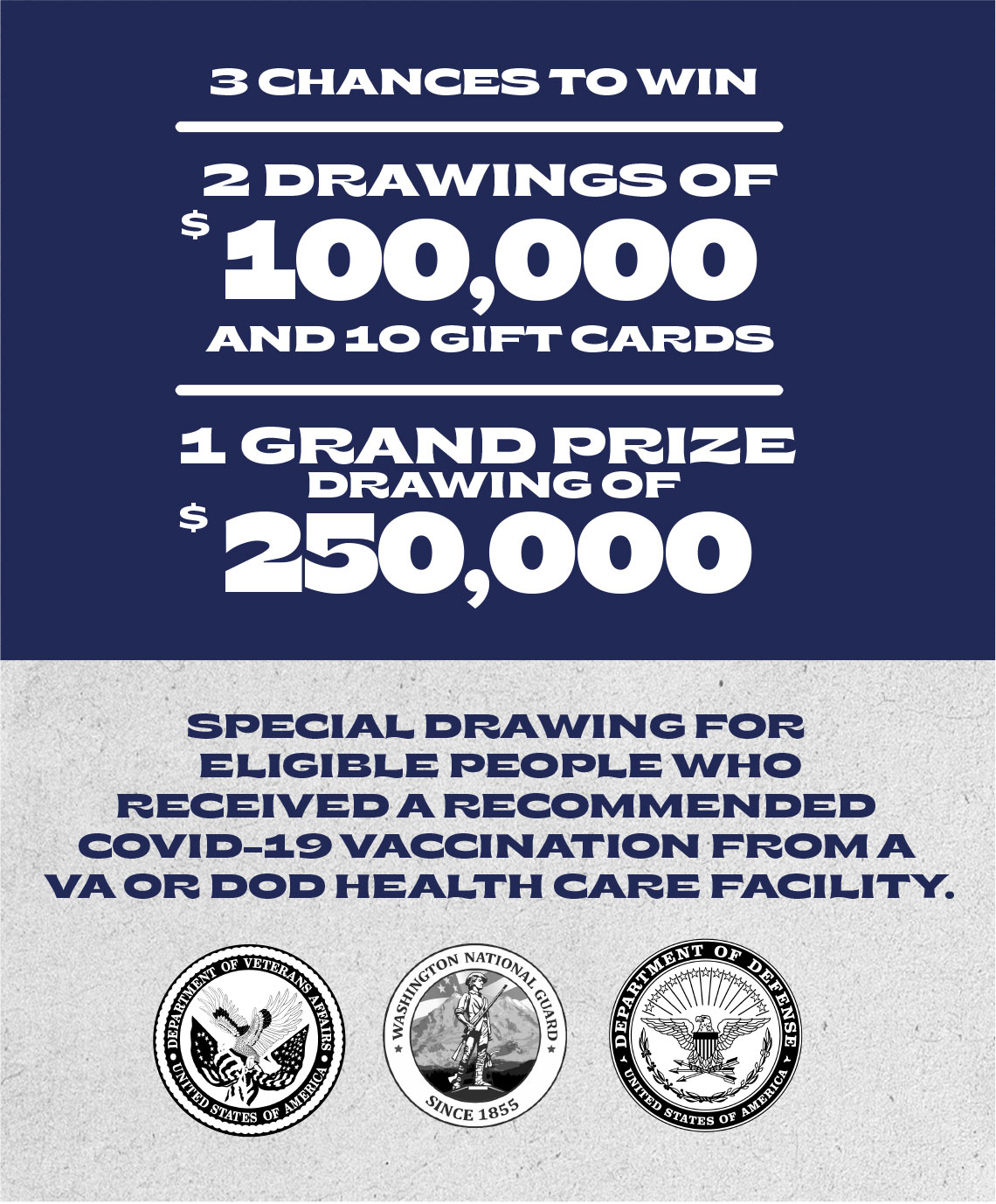 3 chances to win. 2 Drawings of $100,000 and 10 gift cards. 1 Grand Prize drawing of $250,000. Special drawing for eligible people who received a recommended COVID-19 vaccination from a VA or DOD health care facility.